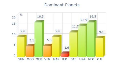 gerard way's dominant planets chart