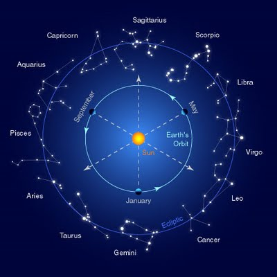 zodiac star signs 2015