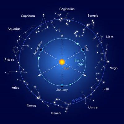 zodiac star signs 2015