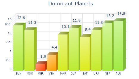 Jai's dominant planets