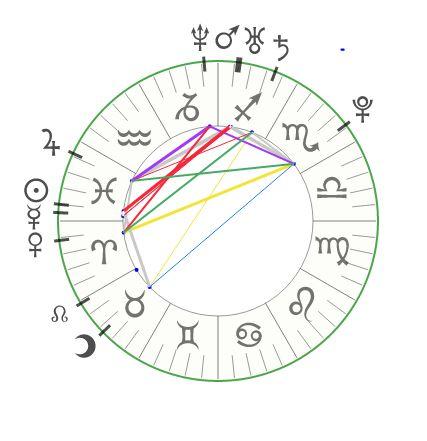 Jai's Natal Chart
